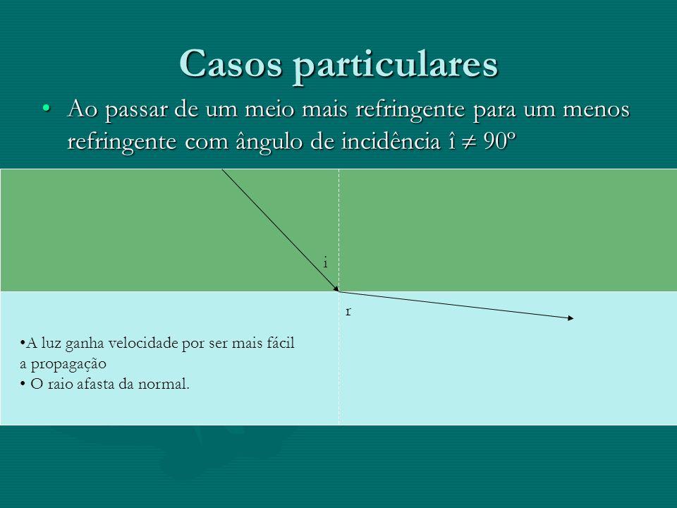 Casos particulares Ao passar de um meio menos refringente para um mais refringente com ângulo de incidência î 90ºAo passar de um meio menos refringent