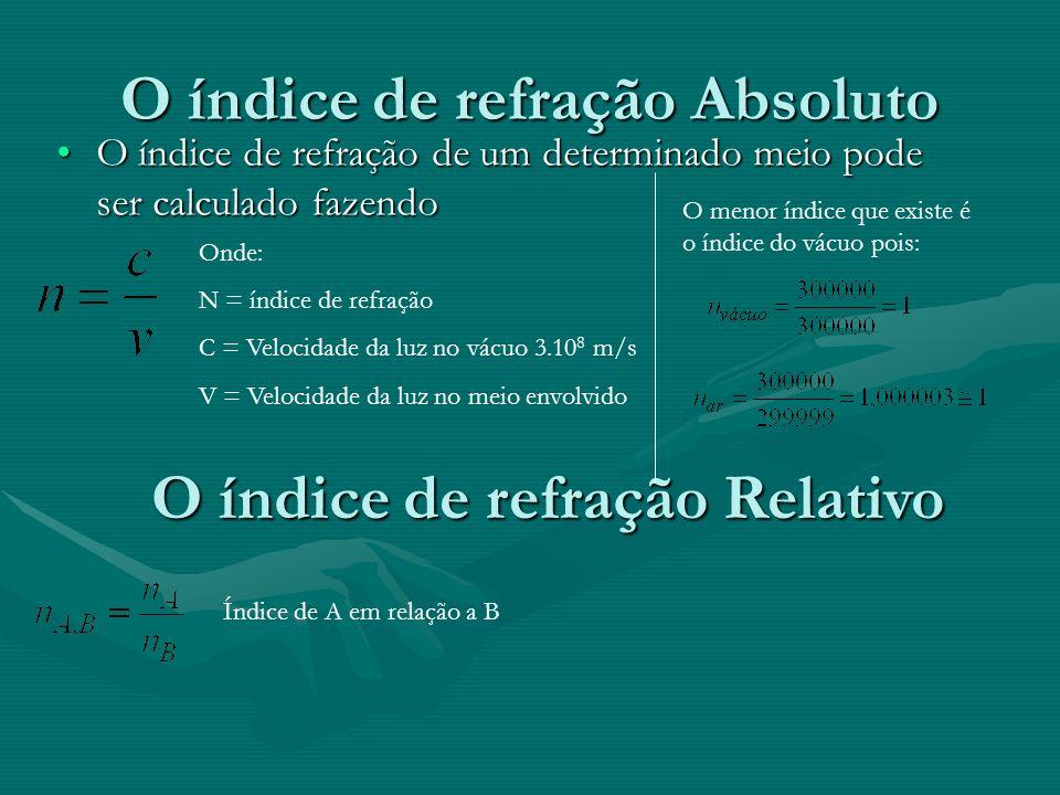 O índice de refração Absoluto O índice de refração de um determinado meio pode ser calculado fazendoO índice de refração de um determinado meio pode ser calculado fazendo Onde: N = índice de refração C = Velocidade da luz no vácuo 3.10 8 m/s V = Velocidade da luz no meio envolvido O índice de refração Relativo Índice de A em relação a B O menor índice que existe é o índice do vácuo pois: