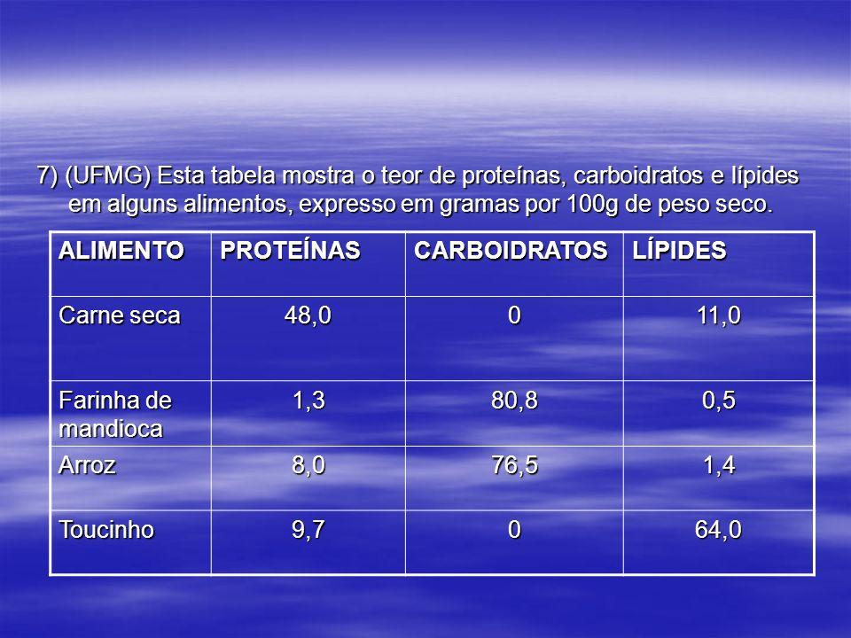 7) (UFMG) Esta tabela mostra o teor de proteínas, carboidratos e lípides em alguns alimentos, expresso em gramas por 100g de peso seco. ALIMENTOPROTEÍ