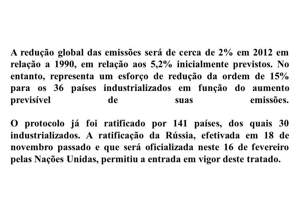 A redução global das emissões será de cerca de 2% em 2012 em relação a 1990, em relação aos 5,2% inicialmente previstos. No entanto, representa um esf