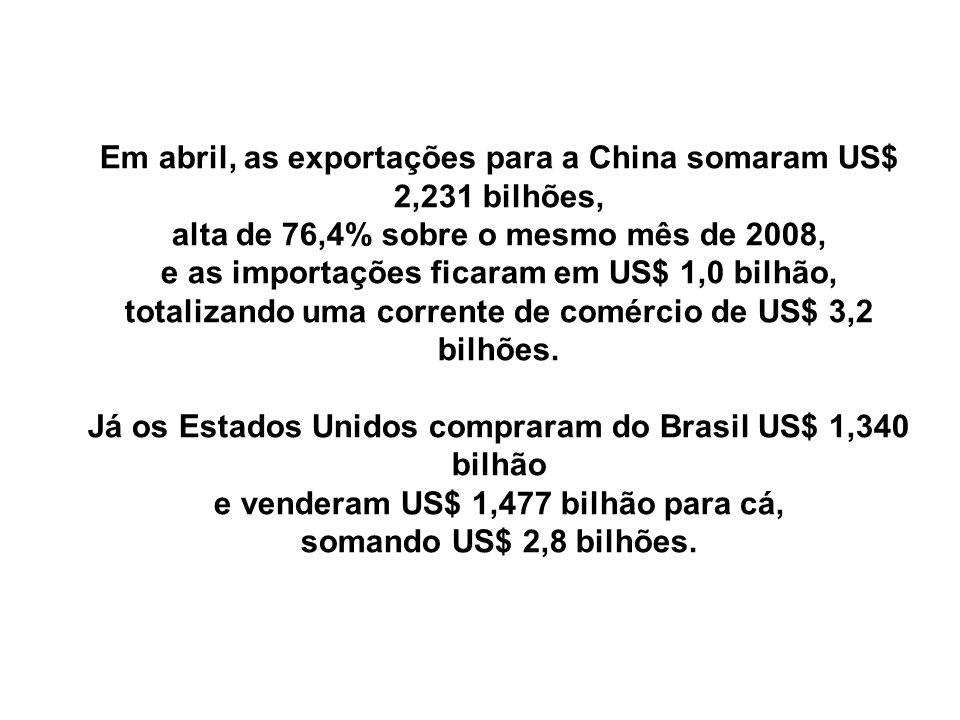 Em abril, as exportações para a China somaram US$ 2,231 bilhões, alta de 76,4% sobre o mesmo mês de 2008, e as importações ficaram em US$ 1,0 bilhão,