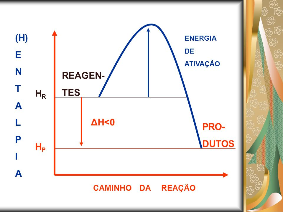 (H) E N T A L P I A CAMINHO DA REAÇÃO REAGEN- TES HRHR PRO- DUTOS HPHP ΔH<0 ENERGIA DE ATIVAÇÃO