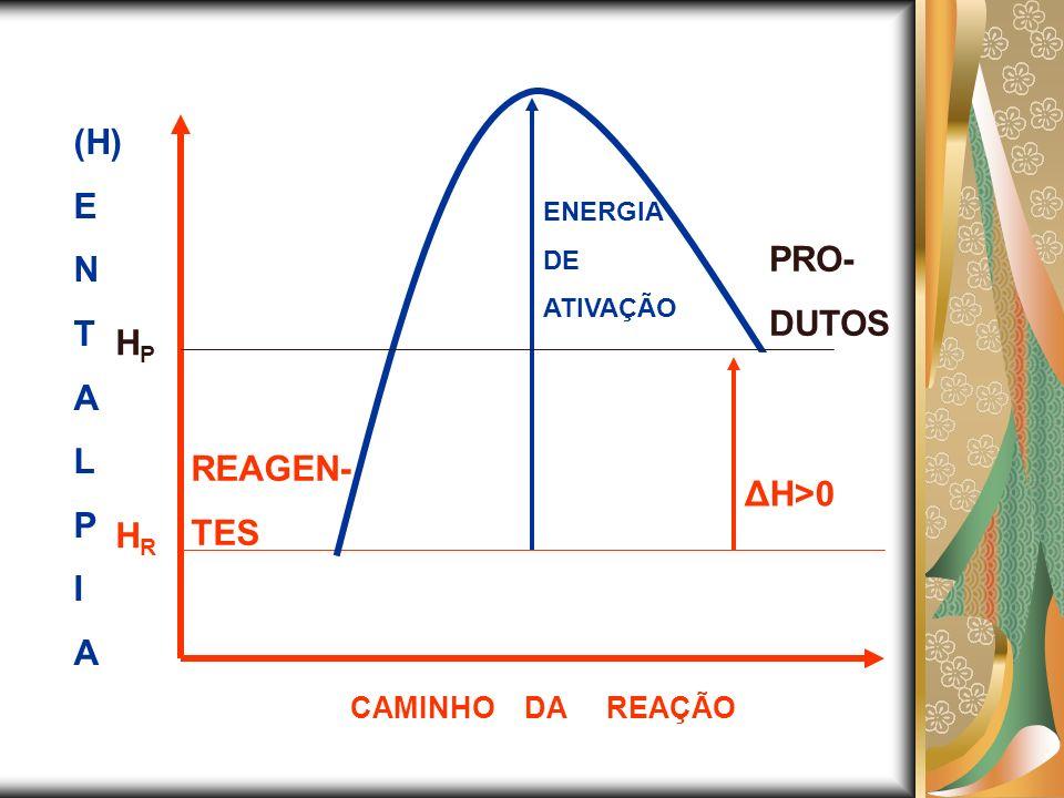 (H) E N T A L P I A CAMINHO DA REAÇÃO REAGEN- TES HPHP PRO- DUTOS HRHR ΔH>0 ENERGIA DE ATIVAÇÃO