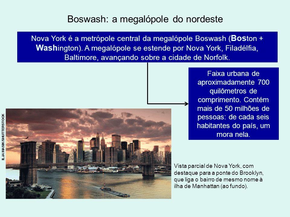 Boswash: a megalópole do nordeste Nova York é a metrópole central da megalópole Boswash ( Bos ton + Wash ington). A megalópole se estende por Nova Yor