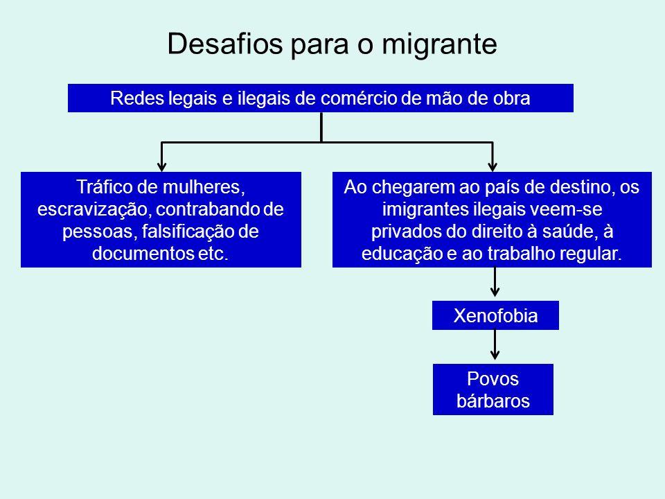 Desafios para o migrante Redes legais e ilegais de comércio de mão de obra Tráfico de mulheres, escravização, contrabando de pessoas, falsificação de