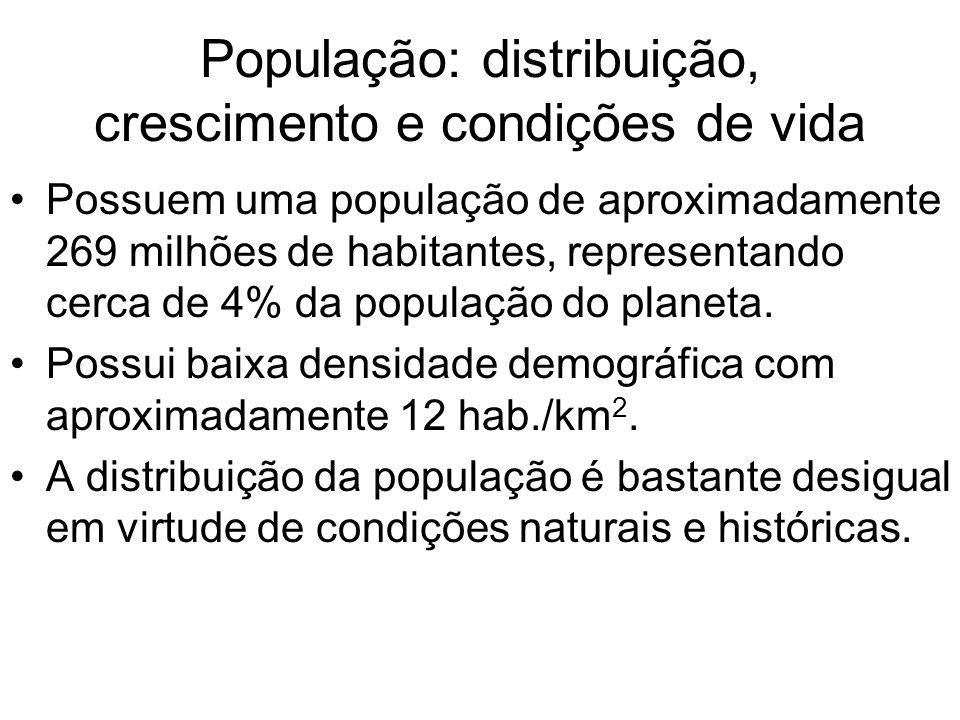 População: distribuição, crescimento e condições de vida Possuem uma população de aproximadamente 269 milhões de habitantes, representando cerca de 4%