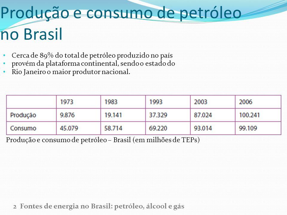 Produção e consumo de petróleo no Brasil Cerca de 89% do total de petróleo produzido no país provém da plataforma continental, sendo o estado do Rio J