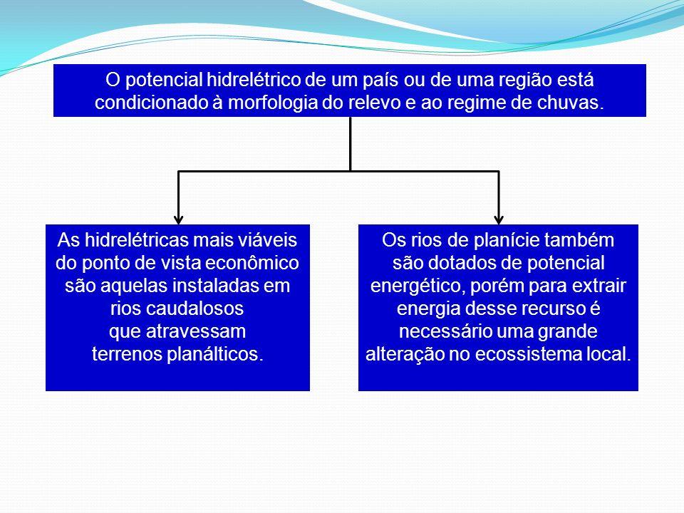 O potencial hidrelétrico de um país ou de uma região está condicionado à morfologia do relevo e ao regime de chuvas. As hidrelétricas mais viáveis do