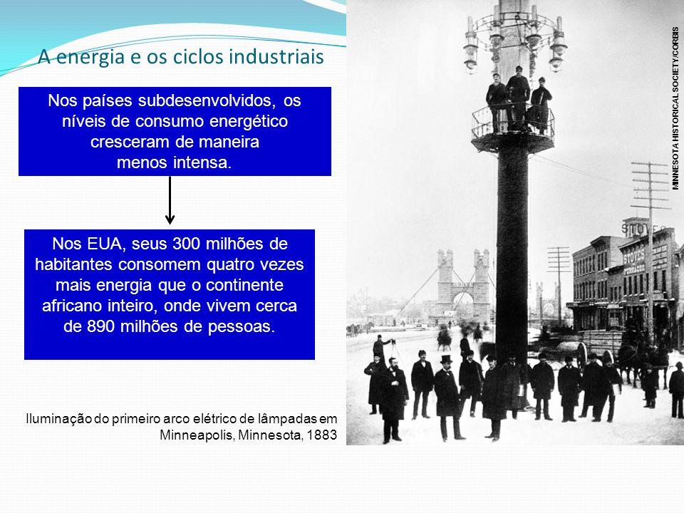A energia e os ciclos industriais Nos países subdesenvolvidos, os níveis de consumo energético cresceram de maneira menos intensa. Nos EUA, seus 300 m