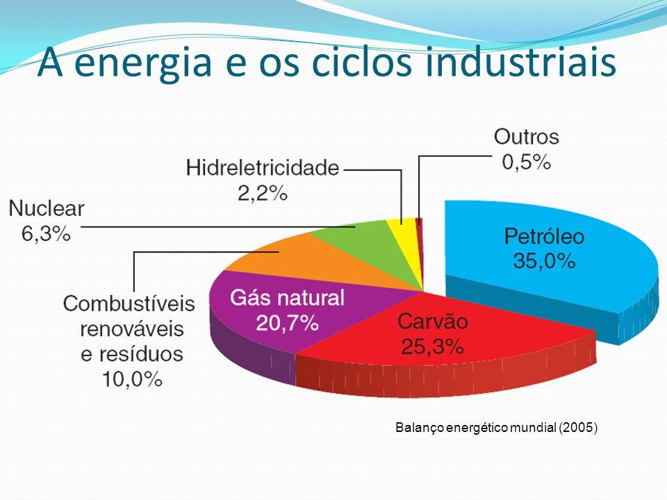 Produção e consumo de carvão Localização das principais reservas de carvão do mundo