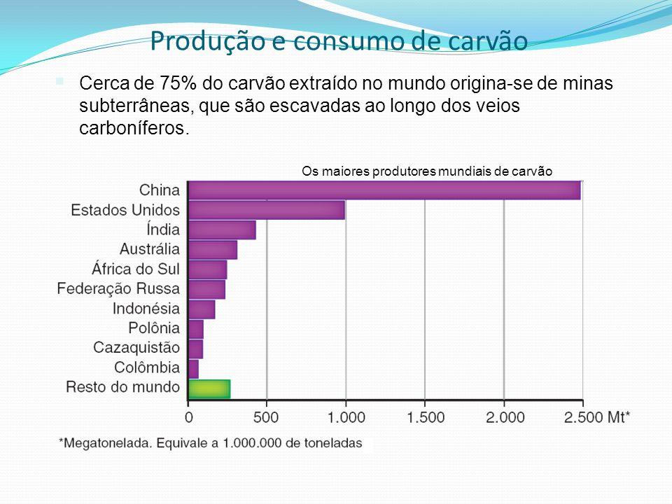 Produção e consumo de carvão Cerca de 75% do carvão extraído no mundo origina-se de minas subterrâneas, que são escavadas ao longo dos veios carbonífe
