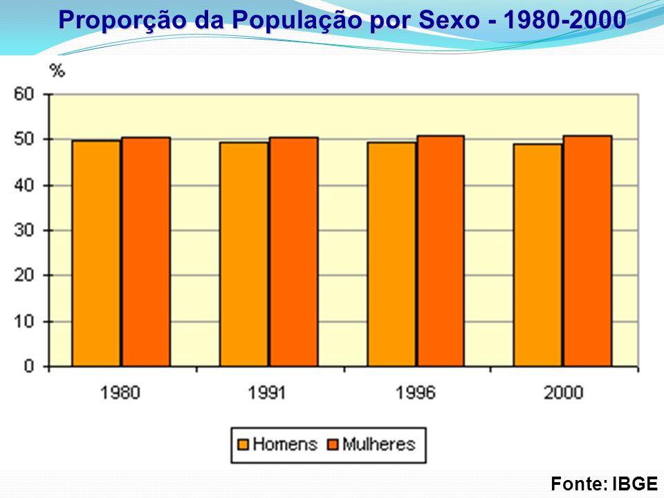 Proporção da População por Sexo - 1980-2000 Fonte: IBGE