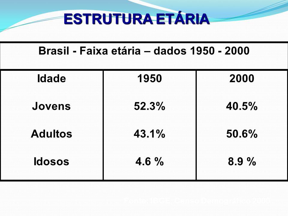 Brasil - Faixa etária – dados 1950 - 2000 Idade19502000 Jovens52.3%40.5% Adultos43.1%50.6% Idosos4.6 %8.9 % Fonte: IBGE, Censo Demográfico 2000 ESTRUT