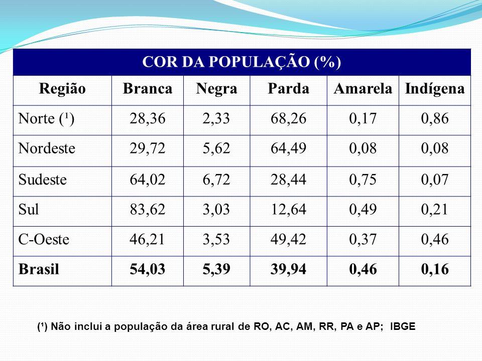 COR DA POPULAÇÃO (%) RegiãoBrancaNegraPardaAmarelaIndígena Norte (¹)28,362,3368,260,170,86 Nordeste29,725,6264,490,08 Sudeste64,026,7228,440,750,07 Su