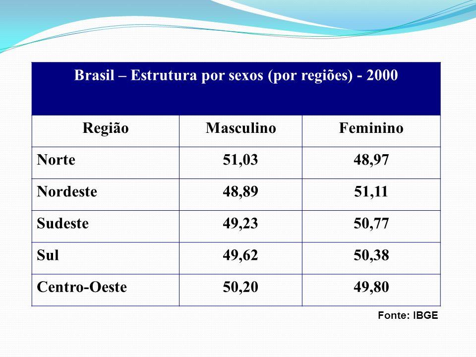 Brasil – Estrutura por sexos (por regiões) - 2000 RegiãoMasculinoFeminino Norte51,0348,97 Nordeste48,8951,11 Sudeste49,2350,77 Sul49,6250,38 Centro-Oe