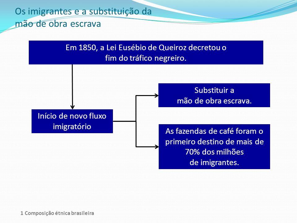 Os imigrantes e a substituição da mão de obra escrava Em 1850, a Lei Eusébio de Queiroz decretou o fim do tráfico negreiro. Início de novo fluxo imigr