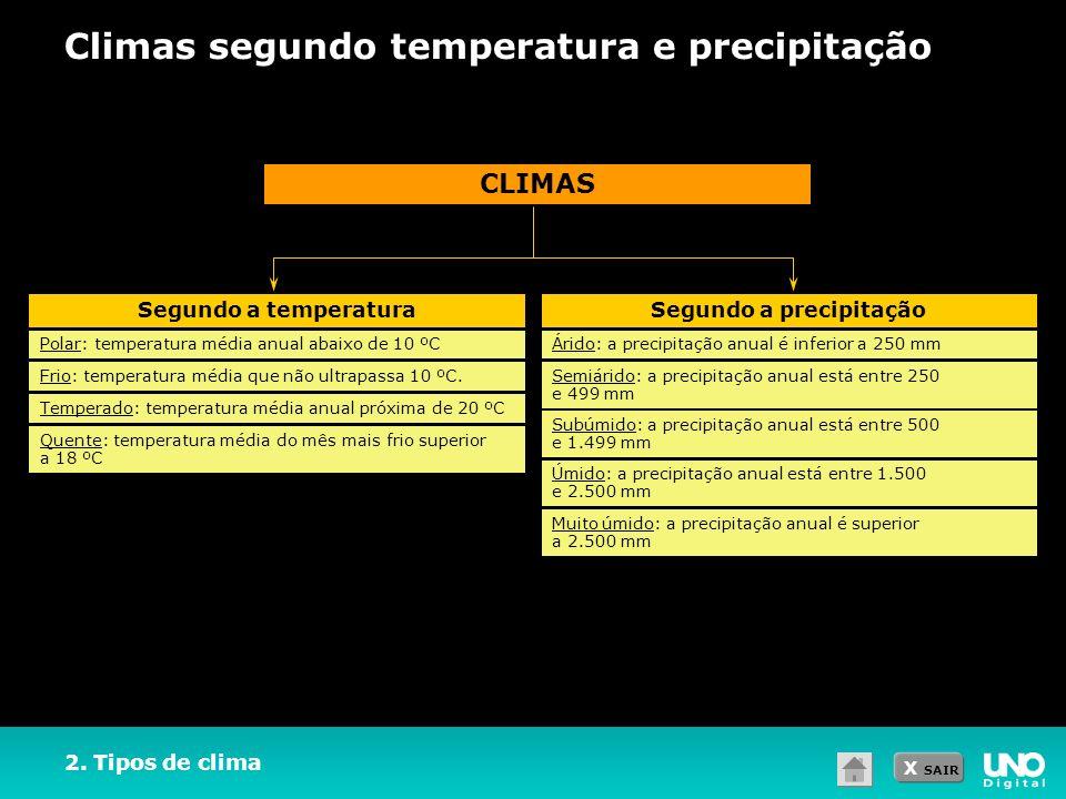 X SAIR 2. Tipos de clima Climas segundo temperatura e precipitação CLIMAS Segundo a temperaturaSegundo a precipitação Polar: temperatura média anual a