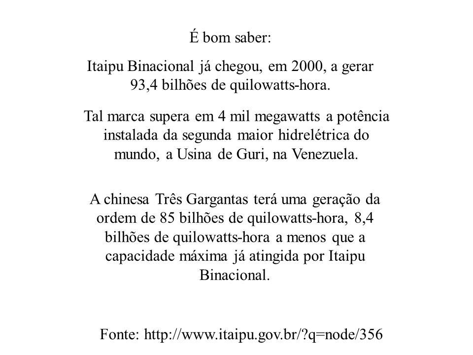 É bom saber: Itaipu Binacional já chegou, em 2000, a gerar 93,4 bilhões de quilowatts-hora. Fonte: http://www.itaipu.gov.br/?q=node/356 Tal marca supe
