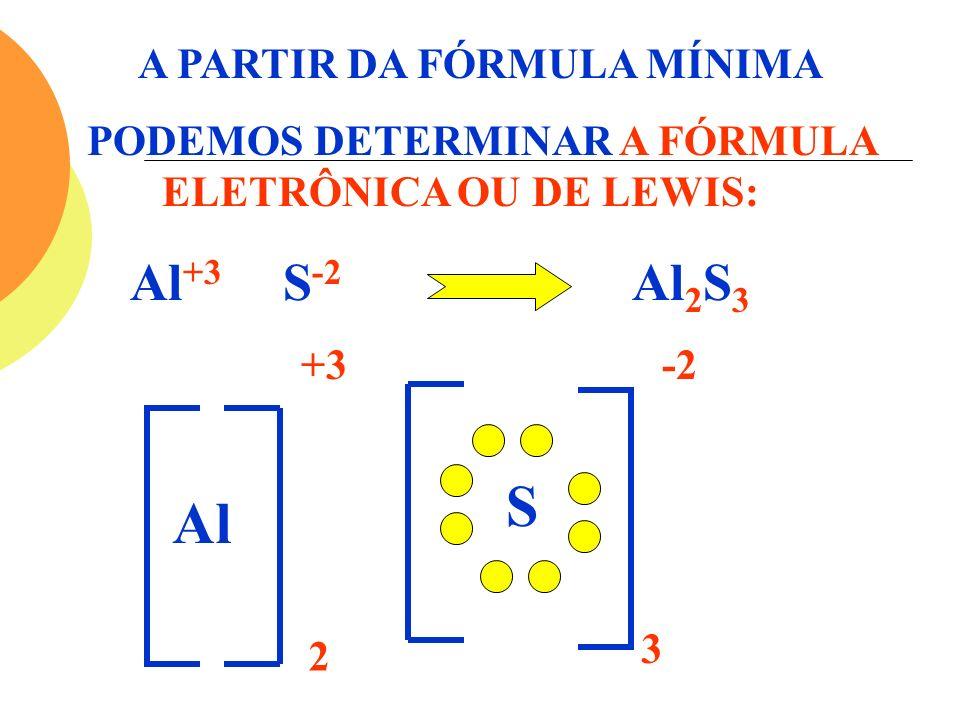 A PARTIR DA FÓRMULA MÍNIMA PODEMOS DETERMINAR A FÓRMULA ELETRÔNICA OU DE LEWIS: Al +3 S -2 Al 2 S 3 +3 -2 Al S 2 3