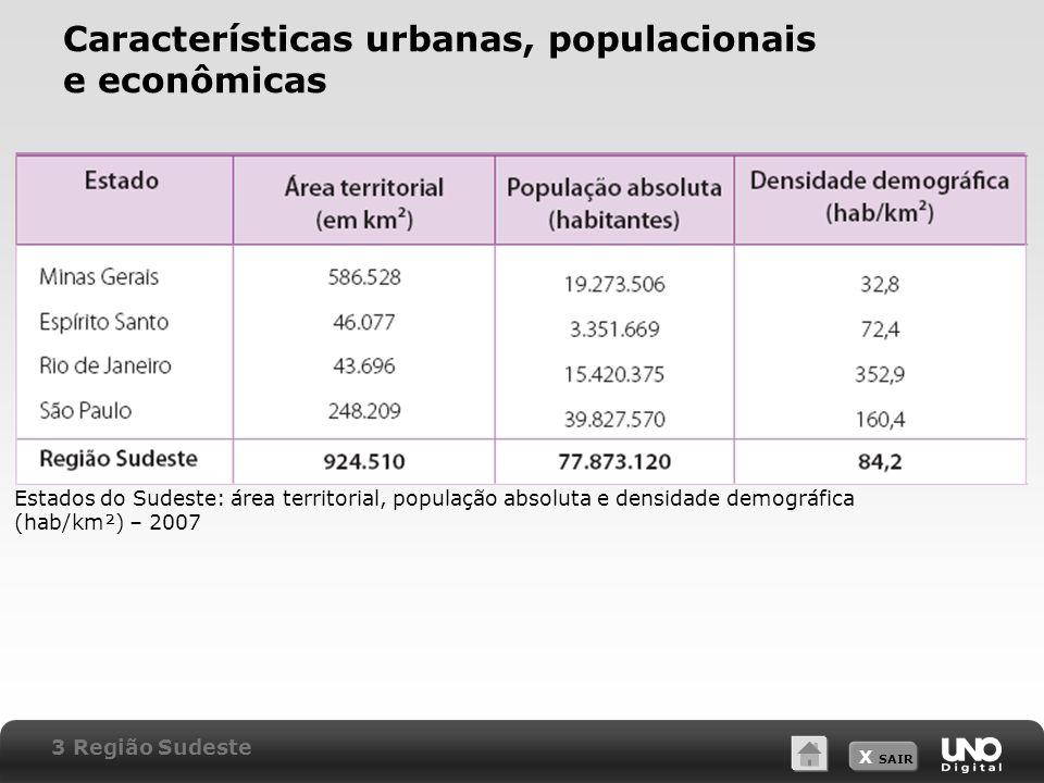 X SAIR Características urbanas, populacionais e econômicas Estados do Sudeste: área territorial, população absoluta e densidade demográfica (hab/km²)