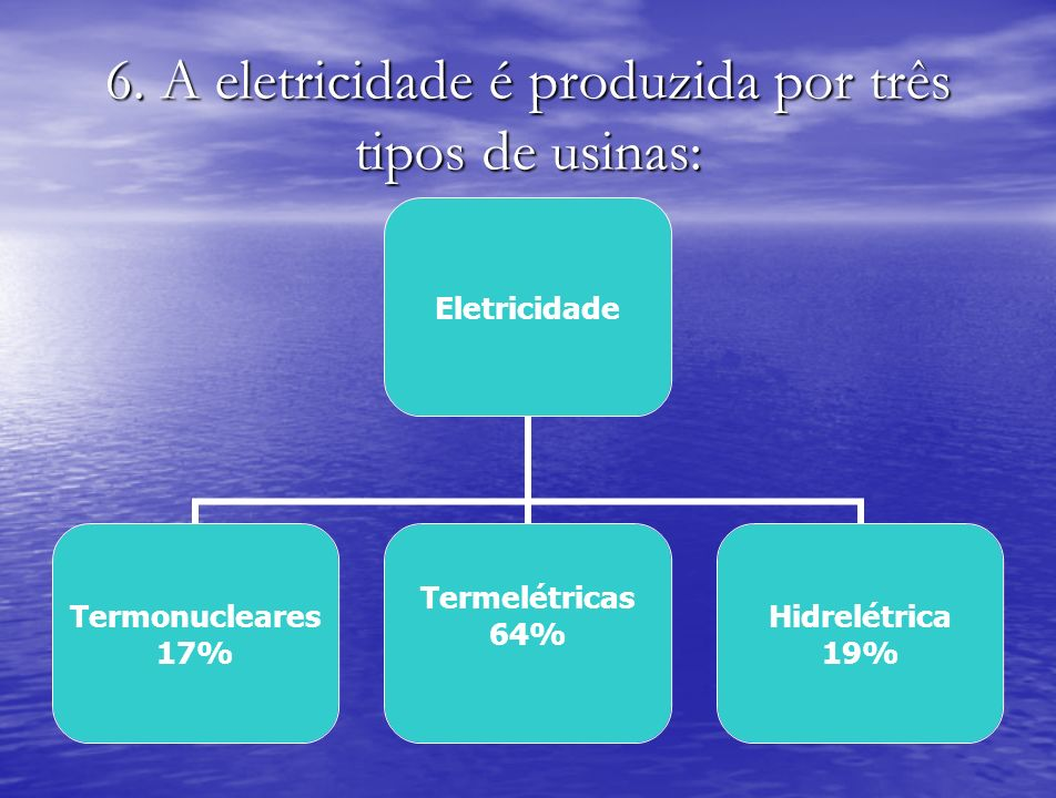 6. A eletricidade é produzida por três tipos de usinas: Eletricidade Termonucleares 17% Termelétricas 64% Hidrelétrica 19%