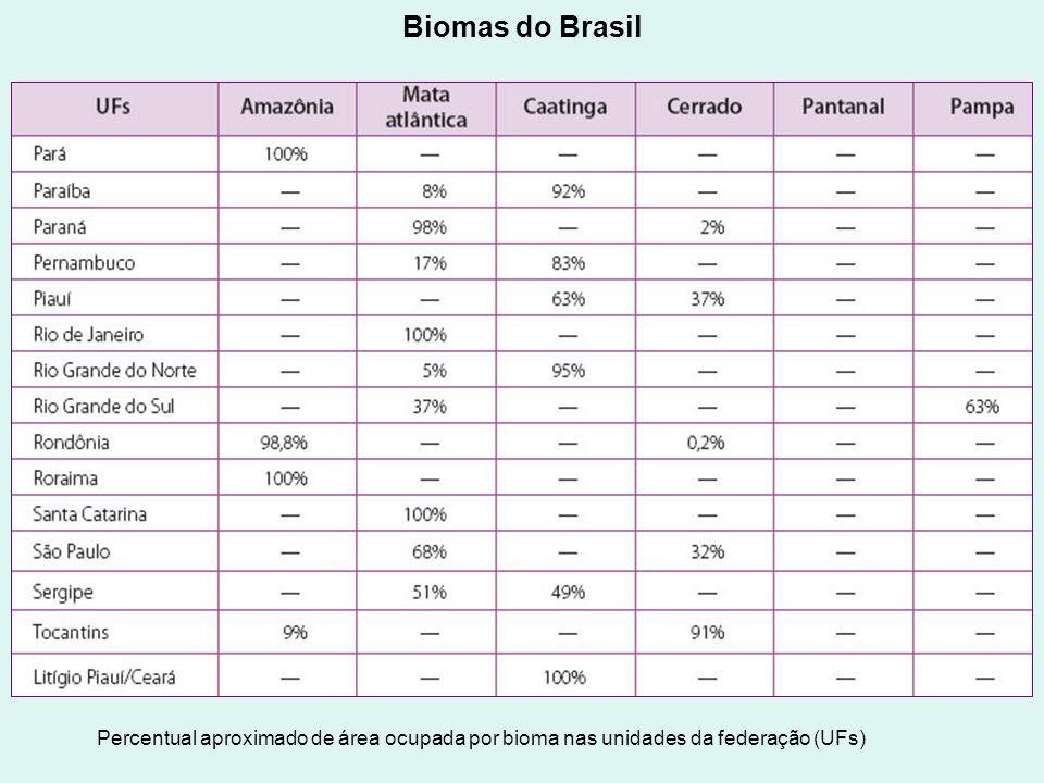 Biomas do Brasil Percentual aproximado de área ocupada por bioma nas unidades da federação (UFs)