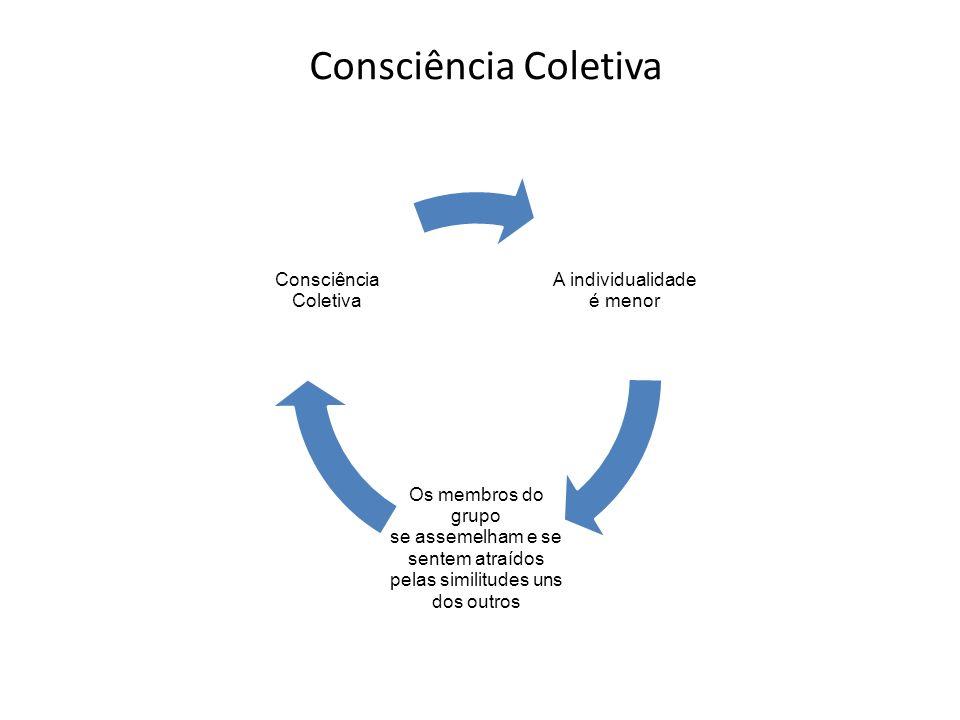 Consciência Coletiva A individualidade é menor Os membros do grupo se assemelham e se sentem atraídos pelas similitudes uns dos outros Consciência Coletiva