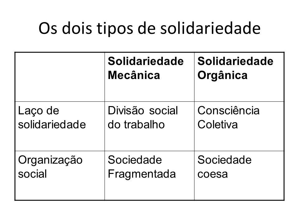 Os dois tipos de solidariedade Solidariedade Mecânica Solidariedade Orgânica Laço de solidariedade Divisão social do trabalho Consciência Coletiva Organização social Sociedade Fragmentada Sociedade coesa