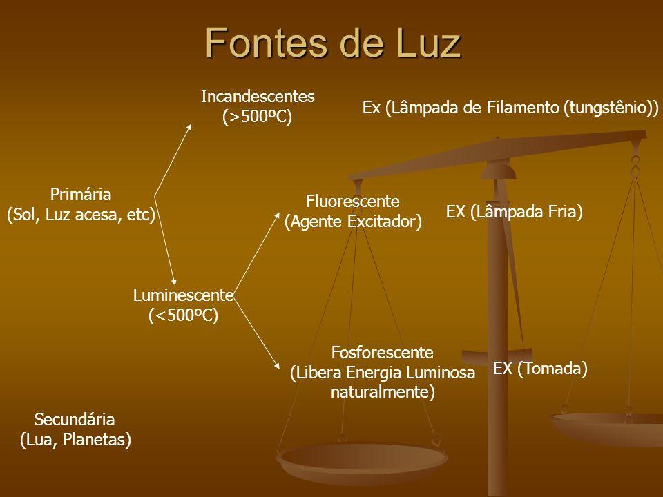Fontes de Luz Primária (Sol, Luz acesa, etc) Secundária (Lua, Planetas) Luminescente (<500ºC) Incandescentes (>500ºC) Ex (Lâmpada de Filamento (tungstênio)) Fluorescente (Agente Excitador) Fosforescente (Libera Energia Luminosa naturalmente) EX (Lâmpada Fria) EX (Tomada)