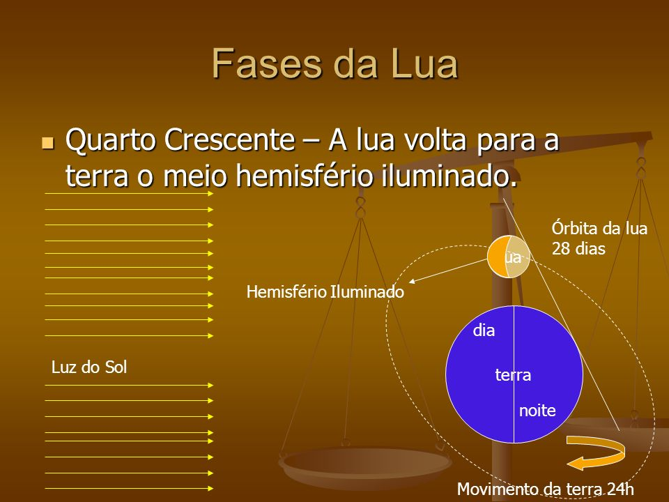 Fases da Lua Quarto Crescente – A lua volta para a terra o meio hemisfério iluminado.