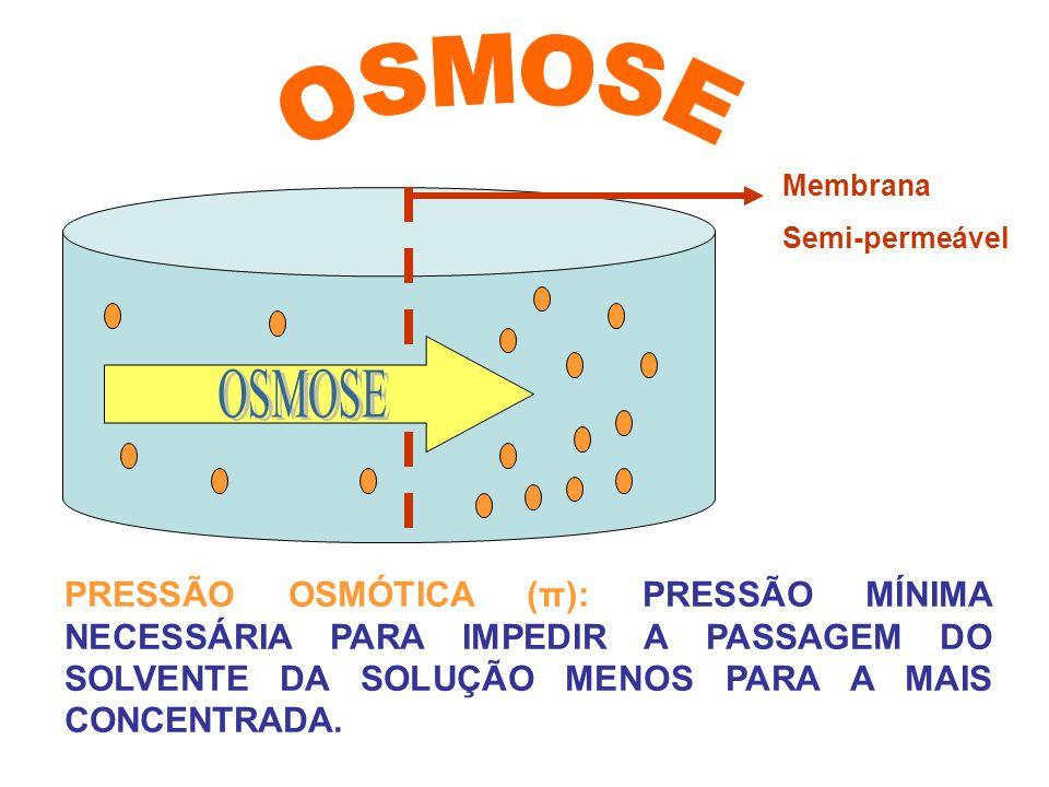 PRESSÃO OSMÓTICA (π): PRESSÃO MÍNIMA NECESSÁRIA PARA IMPEDIR A PASSAGEM DO SOLVENTE DA SOLUÇÃO MENOS PARA A MAIS CONCENTRADA.