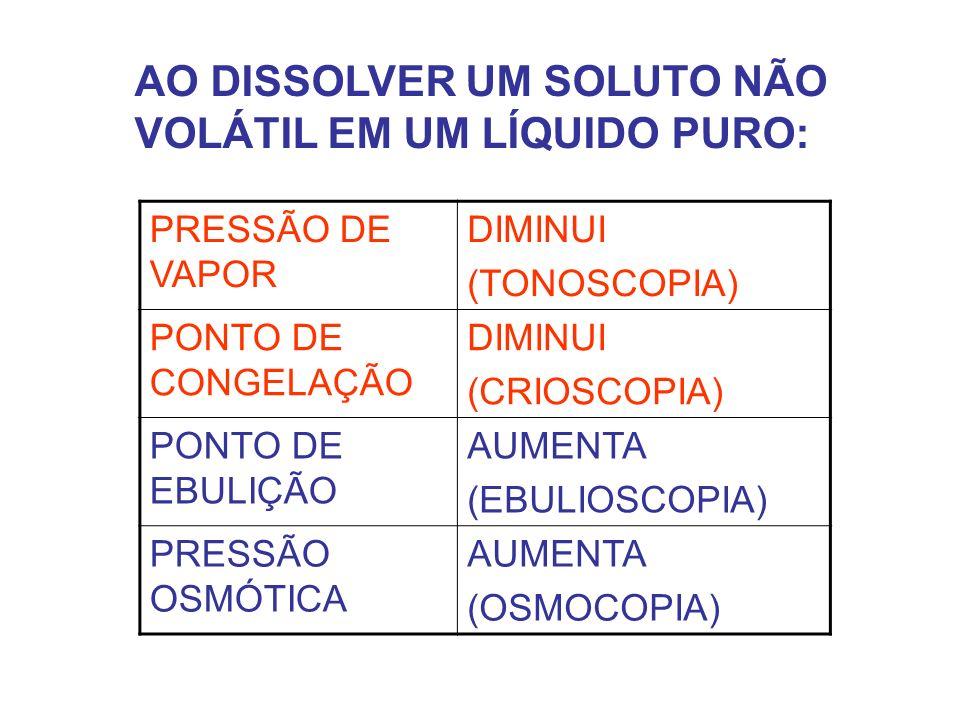 PRESSÃO DE VAPOR DIMINUI (TONOSCOPIA) PONTO DE CONGELAÇÃO DIMINUI (CRIOSCOPIA) PONTO DE EBULIÇÃO AUMENTA (EBULIOSCOPIA) PRESSÃO OSMÓTICA AUMENTA (OSMOCOPIA) AO DISSOLVER UM SOLUTO NÃO VOLÁTIL EM UM LÍQUIDO PURO: