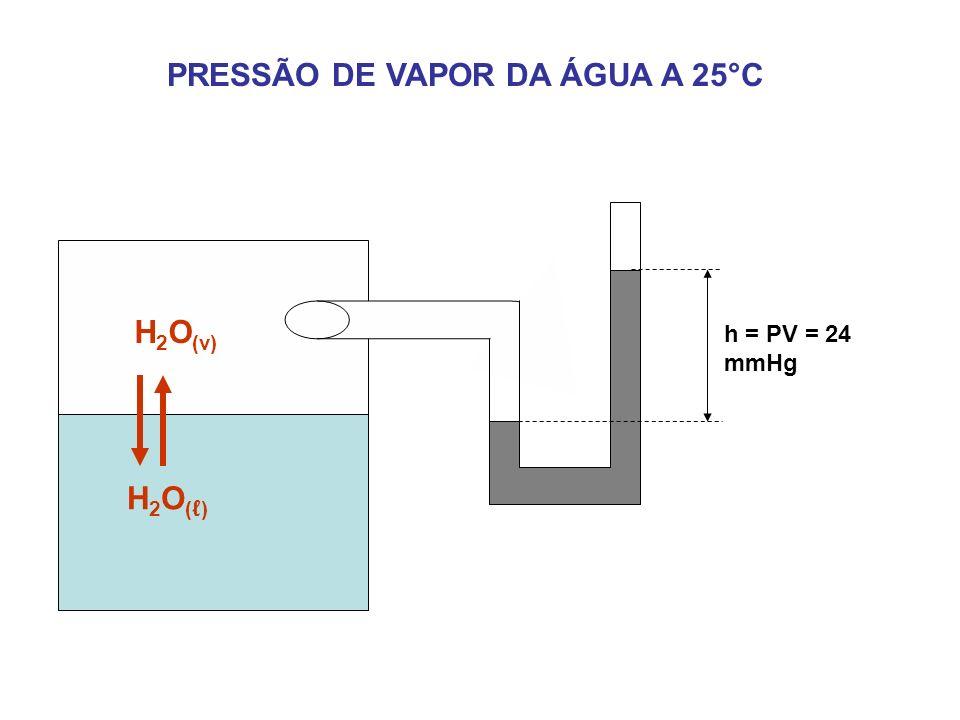h = PV = 24 mmHg PRESSÃO DE VAPOR DA ÁGUA A 25°C H 2 O ( ) H 2 O (v)