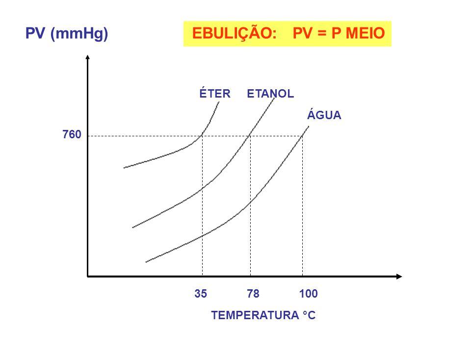 PV (mmHg) EBULIÇÃO: PV = P MEIO ÉTER ETANOL ÁGUA 35 78 100 TEMPERATURA °C 760