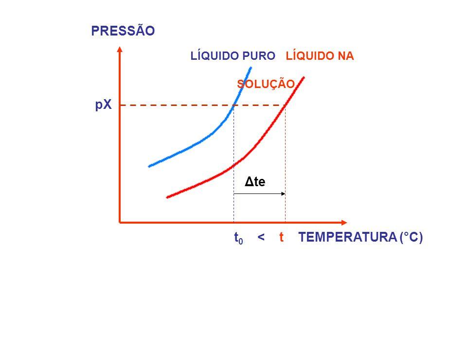 PRESSÃO LÍQUIDO PURO LÍQUIDO NA SOLUÇÃO pX t 0 < t TEMPERATURA (°C) Δte