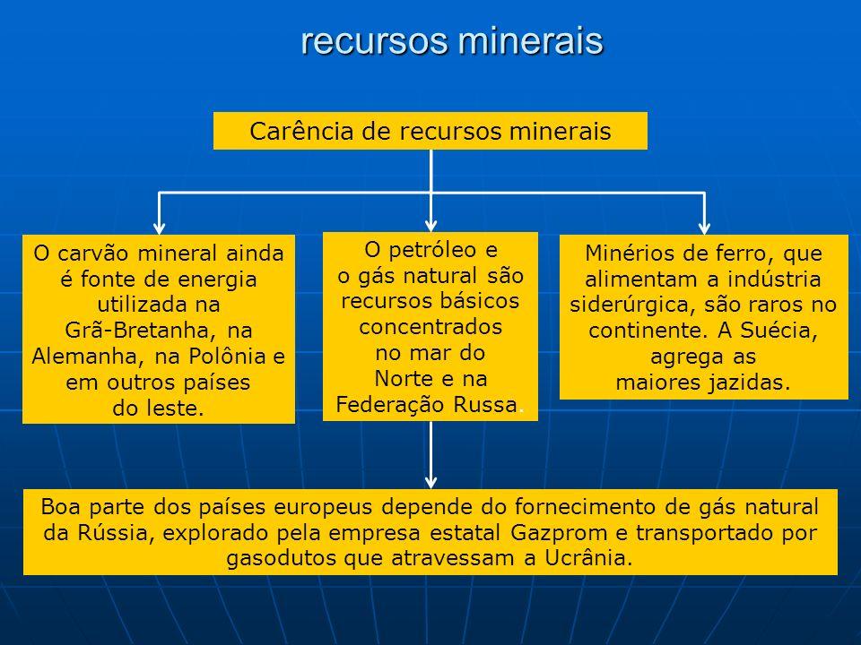 recursos minerais Carência de recursos minerais O carvão mineral ainda é fonte de energia utilizada na Grã-Bretanha, na Alemanha, na Polônia e em outr