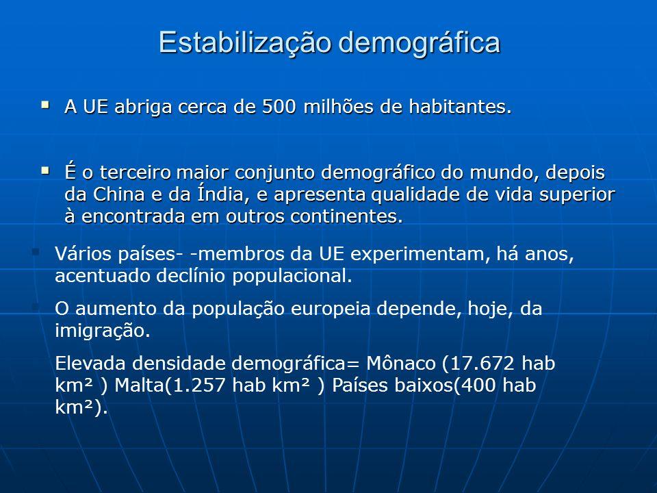 Estabilização demográfica A UE abriga cerca de 500 milhões de habitantes. A UE abriga cerca de 500 milhões de habitantes. É o terceiro maior conjunto