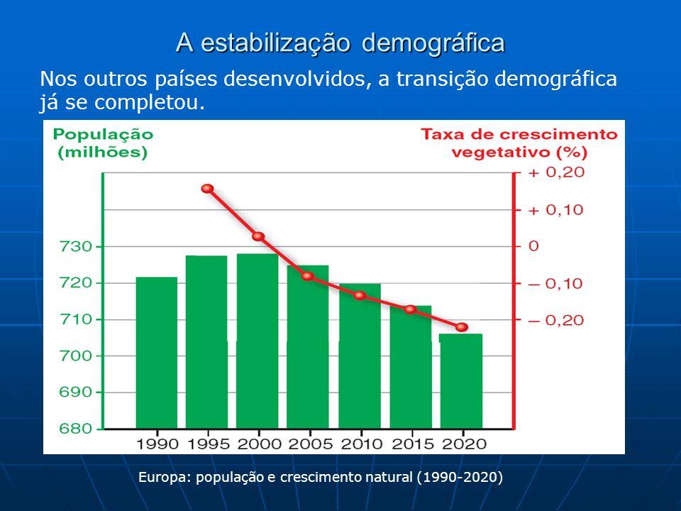 A estabilização demográfica Nos outros países desenvolvidos, a transição demográfica já se completou. Europa: população e crescimento natural (1990-20