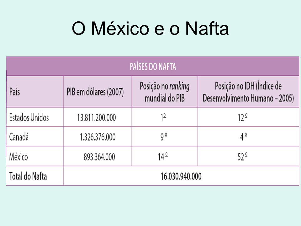México: economia Economia integrada aos Estados Unidos Contribuiu com mão de obra barata para a construção de ferrovias americanas, e, na segunda metade do século XX, nas fazendas de gado no Texas e no Novo México e colheita de frutas na Califórnia.