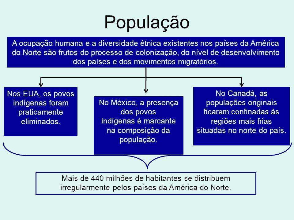 México: contrastes sociais e migrações 106 milhões de habitantes, só inferior, nas Américas, à população dos Estados Unidos e à do Brasil A população concentra-se na região central do planalto de Anahuac – na Cidade do México, em Puebla e em Guadalajara, entre outras.