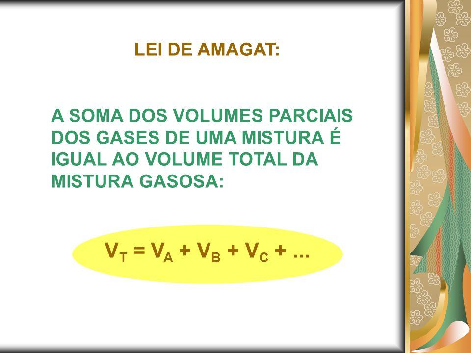 LEI DE AMAGAT: A SOMA DOS VOLUMES PARCIAIS DOS GASES DE UMA MISTURA É IGUAL AO VOLUME TOTAL DA MISTURA GASOSA: V T = V A + V B + V C +...