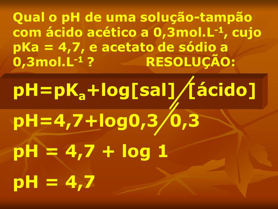 Qual o pH de uma solução-tampão com ácido acético a 0,3mol.L -1, cujo pKa = 4,7, e acetato de sódio a 0,3mol.L -1 ? RESOLUÇÃO: pH=pK a +log[sal] [ácid
