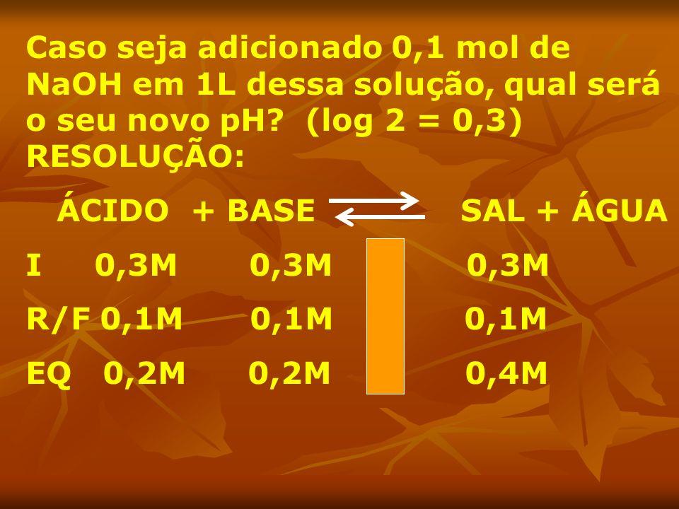 Caso seja adicionado 0,1 mol de NaOH em 1L dessa solução, qual será o seu novo pH? (log 2 = 0,3) RESOLUÇÃO: ÁCIDO + BASE SAL + ÁGUA I 0,3M 0,3M 0,3M R