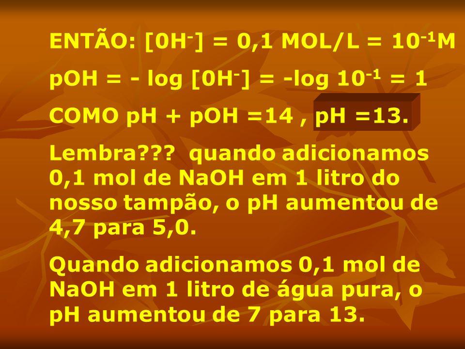ENTÃO: [0H - ] = 0,1 MOL/L = 10 -1 M pOH = - log [0H - ] = -log 10 -1 = 1 COMO pH + pOH =14, pH =13. Lembra??? quando adicionamos 0,1 mol de NaOH em 1
