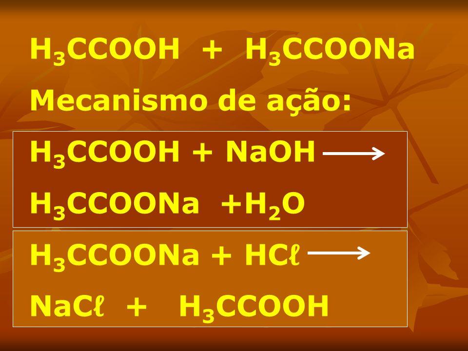 H 3 CCOOH + H 3 CCOONa Mecanismo de ação: H 3 CCOOH + NaOH H 3 CCOONa +H 2 O H 3 CCOONa + HC NaC + H 3 CCOOH