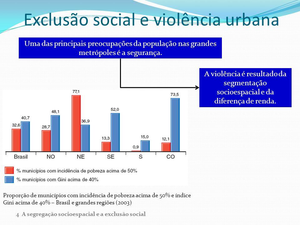 Exclusão social e violência urbana Proporção de municípios com incidência de pobreza acima de 50% e índice Gini acima de 40% Brasil e grandes regiões