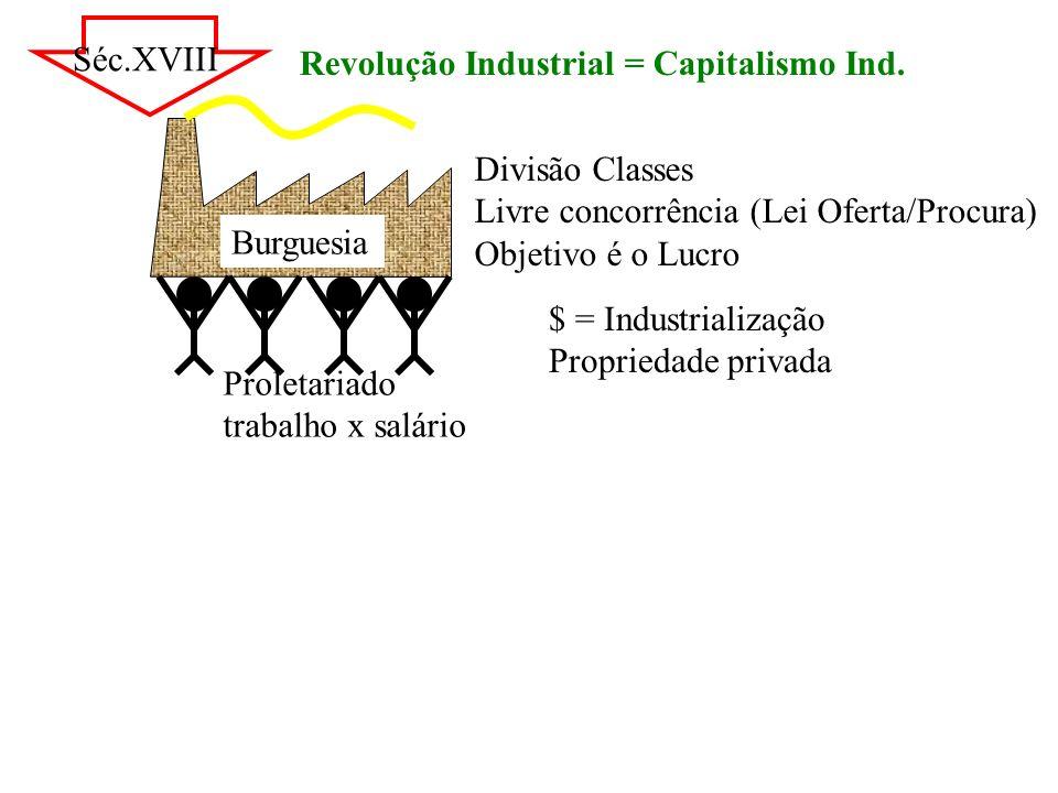 Séc.XVIII Revolução Industrial = Capitalismo Ind. Burguesia Proletariado trabalho x salário Divisão Classes Livre concorrência (Lei Oferta/Procura) Ob