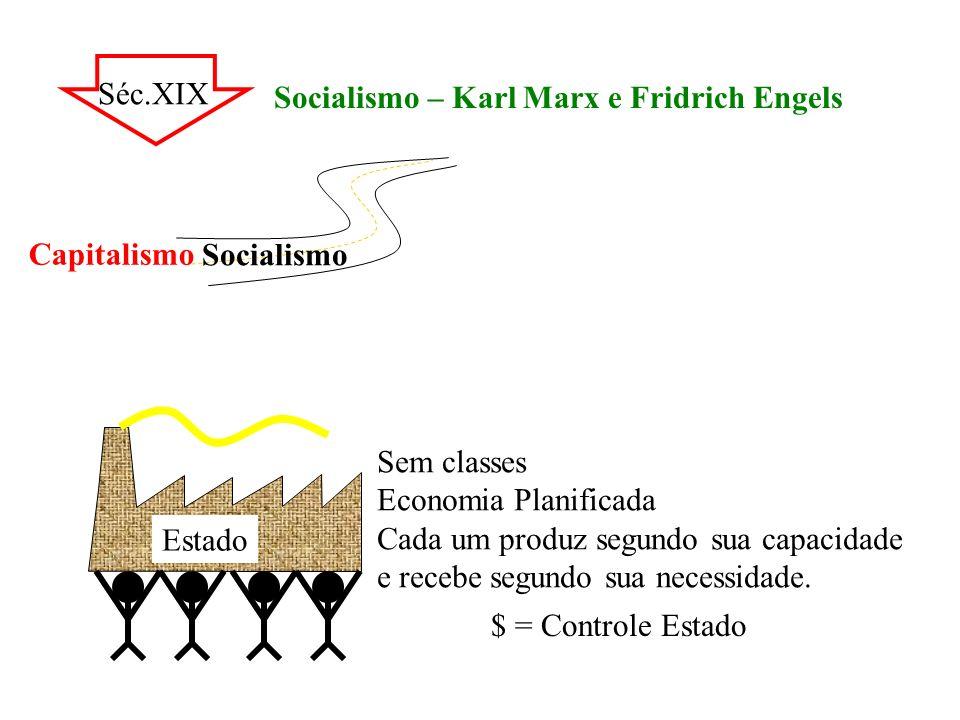 Séc.XIX Socialismo – Karl Marx e Fridrich Engels Estado Sem classes Economia Planificada Cada um produz segundo sua capacidade e recebe segundo sua ne
