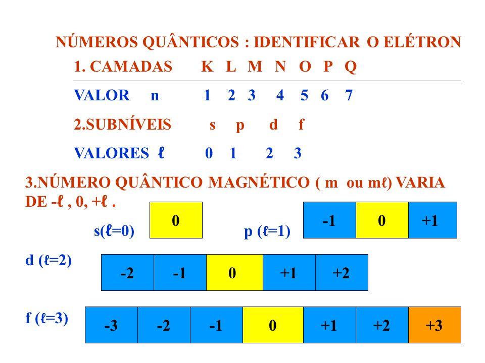 6.3 NÚMERO QUÂNTICO MAGNÉTICO (m OU m ) – INDICA: -A ORIENTAÇÃO DO ORBITAL NO ESPAÇO. 6.4 NÚMERO QUÂNTICO DE SPIN (s) – INDICA: -O MOVIMENTO DE ROTAÇÃ