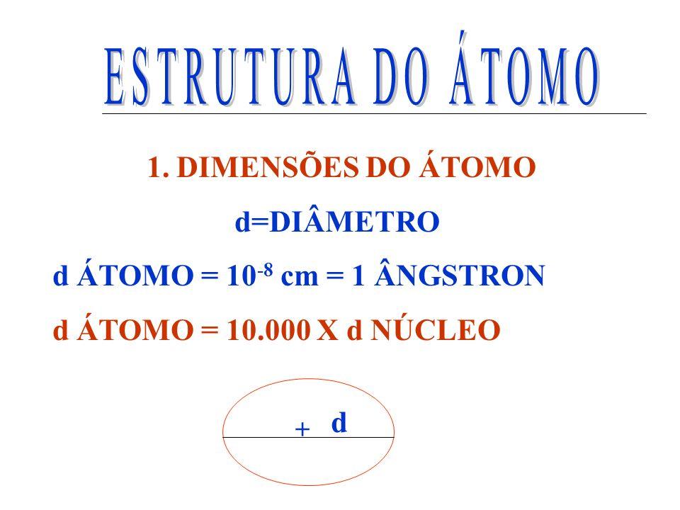 1. DIMENSÕES DO ÁTOMO d=DIÂMETRO d ÁTOMO = 10 -8 cm = 1 ÂNGSTRON d ÁTOMO = 10.000 X d NÚCLEO + d